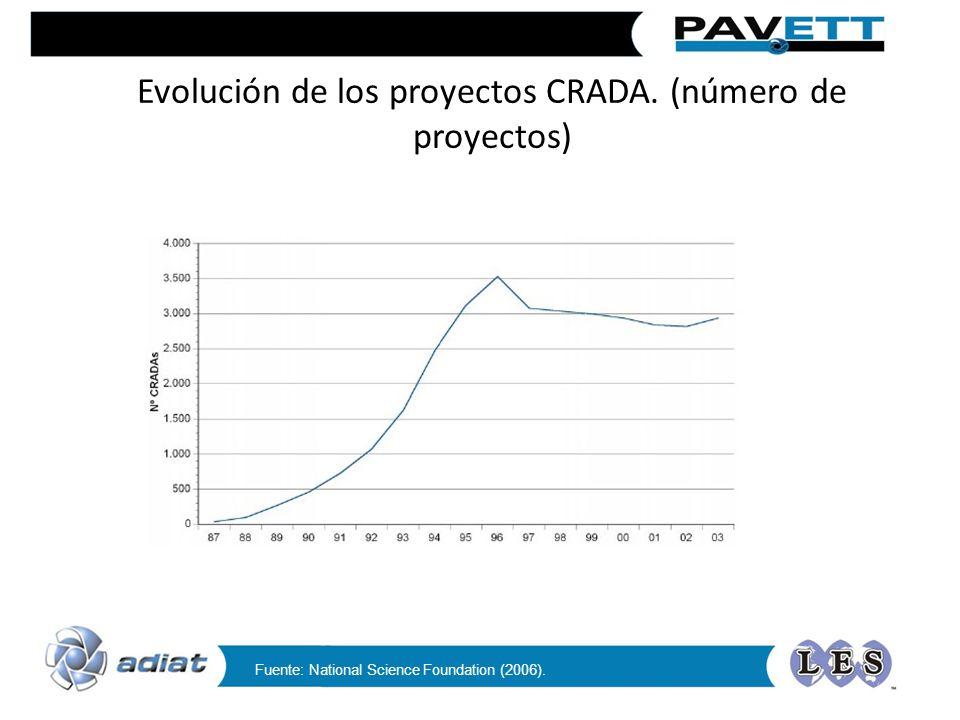 Evolución de los proyectos CRADA. (número de proyectos)