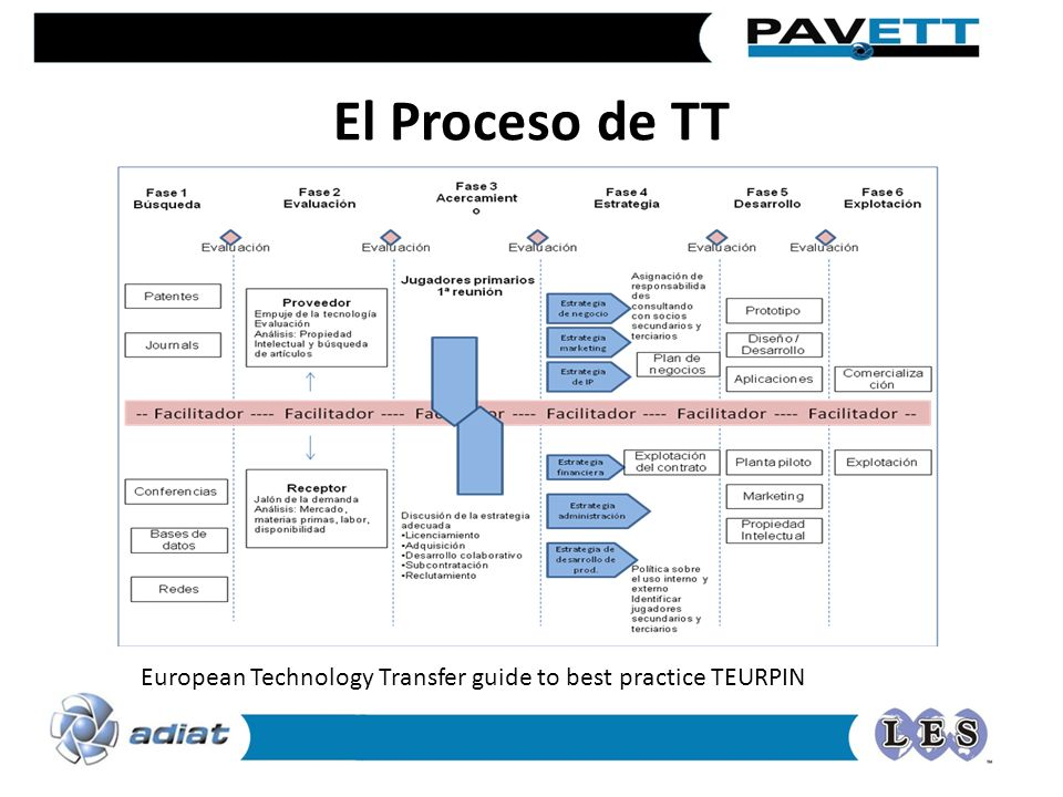 European Technology Transfer guide to best practice TEURPIN