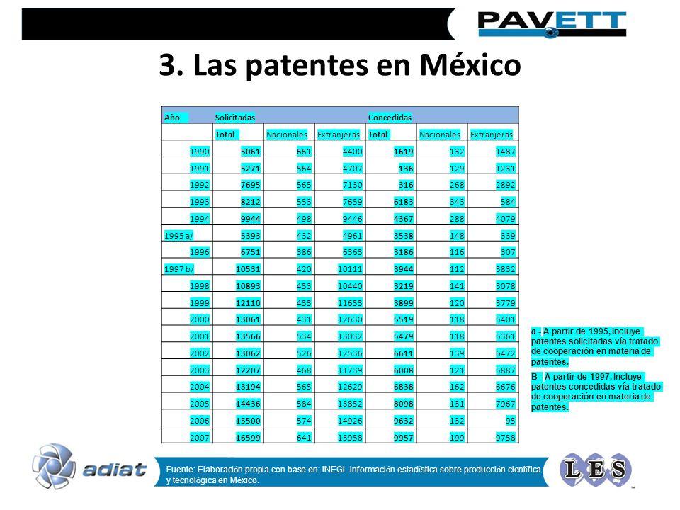 3. Las patentes en México Año Solicitadas Concedidas Total Nacionales