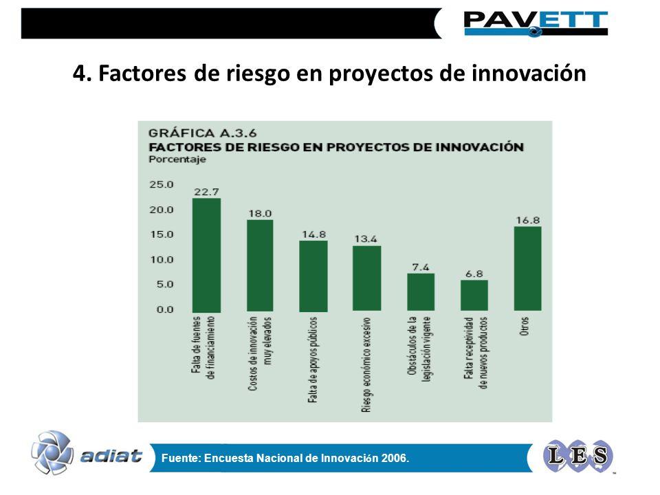 4. Factores de riesgo en proyectos de innovación