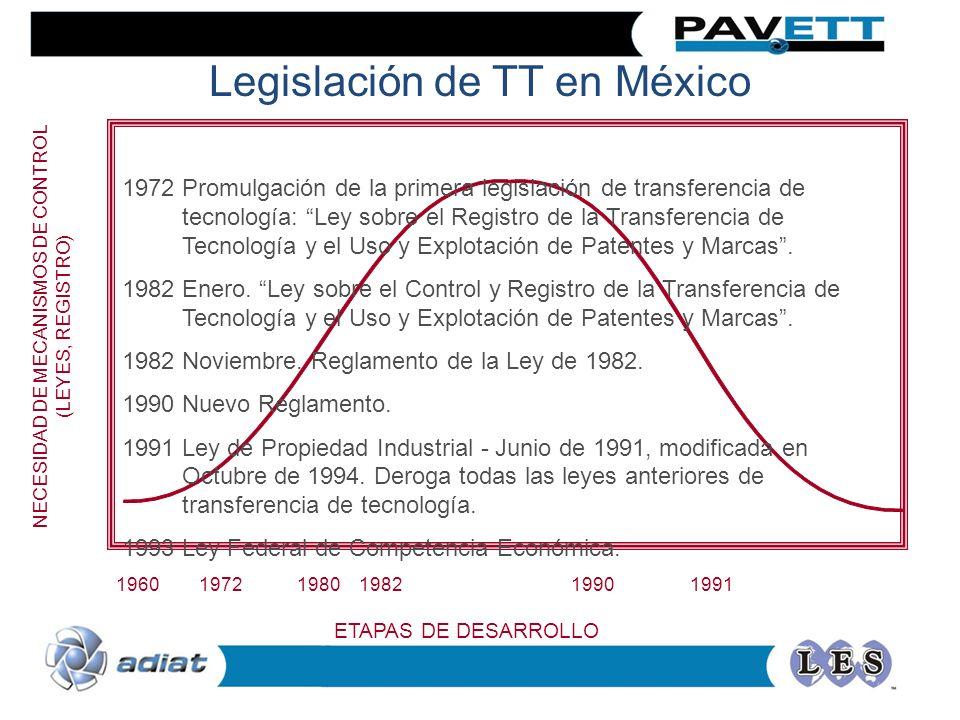 Legislación de TT en México