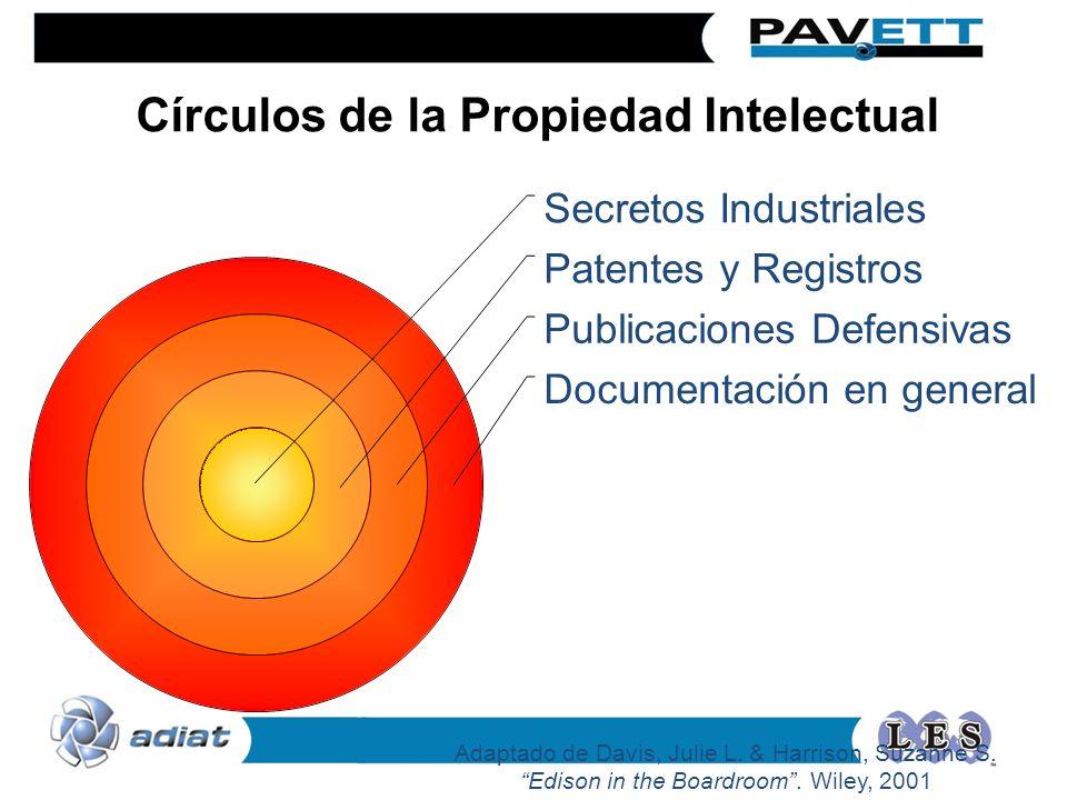 Círculos de la Propiedad Intelectual