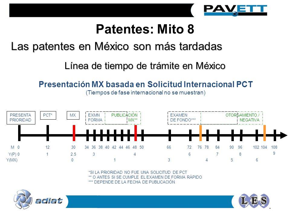 Presentación MX basada en Solicitud Internacional PCT