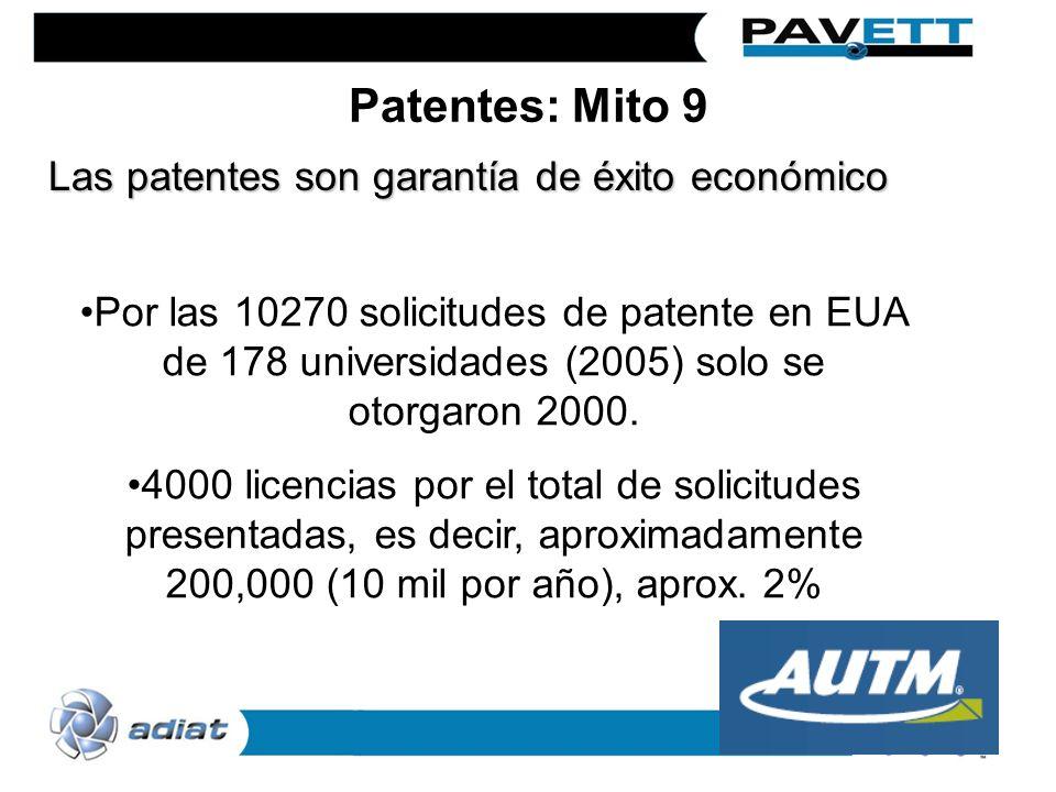 Patentes: Mito 9 Las patentes son garantía de éxito económico