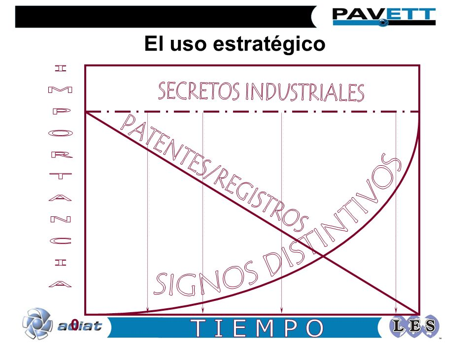 SECRETOS INDUSTRIALES