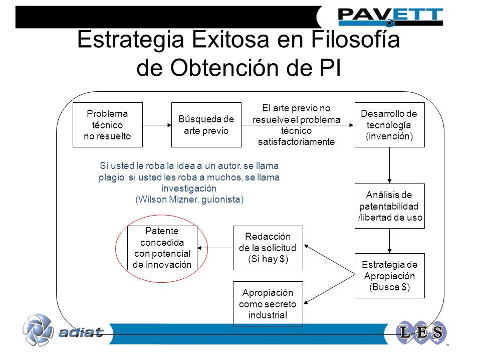 Estrategia Exitosa en Filosofía de Obtención de PI