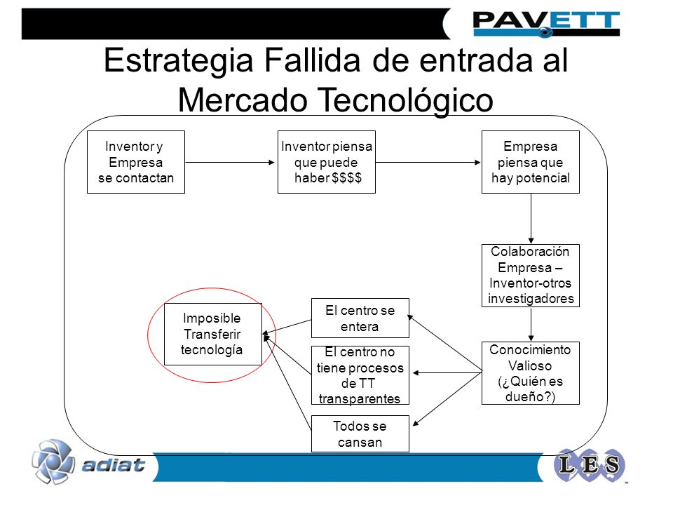 Estrategia Fallida de entrada al Mercado Tecnológico