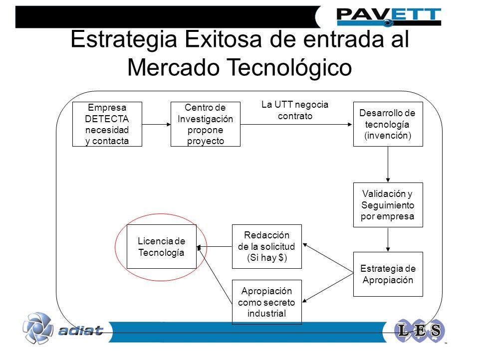 Estrategia Exitosa de entrada al Mercado Tecnológico