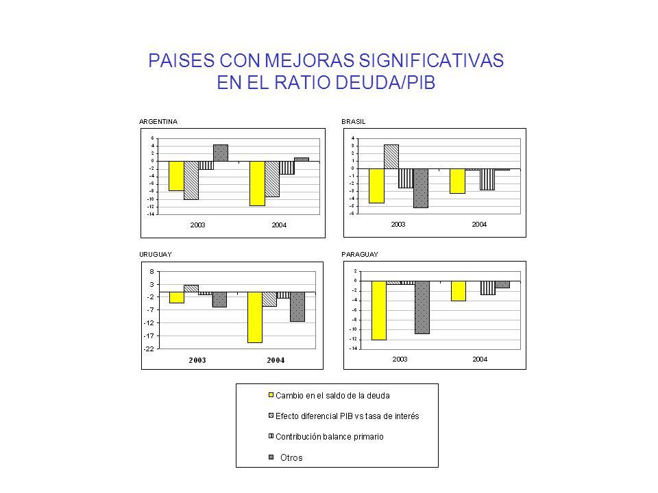 PAISES CON MEJORAS SIGNIFICATIVAS EN EL RATIO DEUDA/PIB