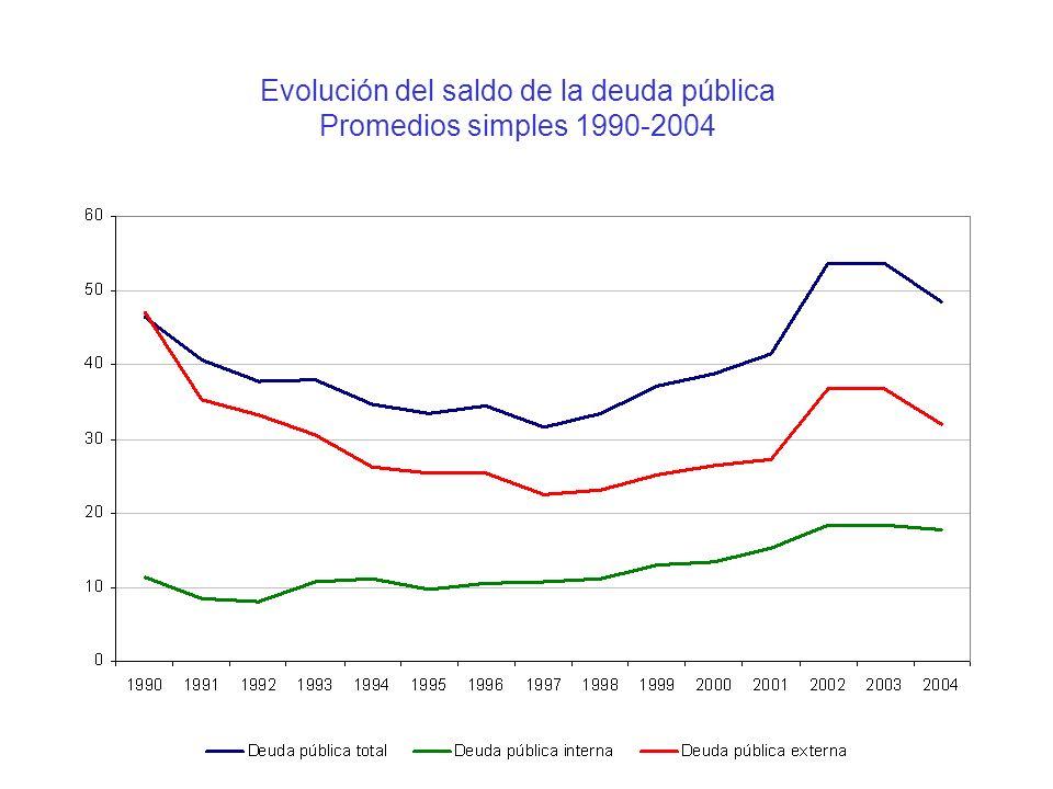 Evolución del saldo de la deuda pública Promedios simples 1990-2004