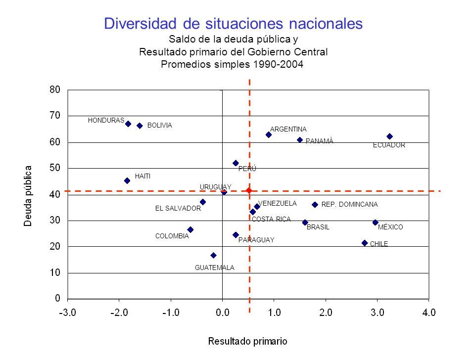 Diversidad de situaciones nacionales Saldo de la deuda pública y Resultado primario del Gobierno Central Promedios simples 1990-2004
