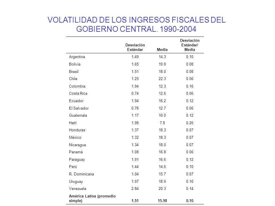 VOLATILIDAD DE LOS INGRESOS FISCALES DEL