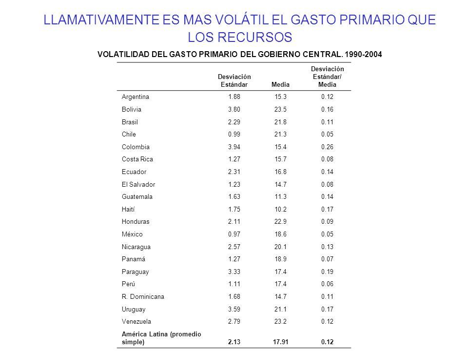 VOLATILIDAD DEL GASTO PRIMARIO DEL GOBIERNO CENTRAL. 1990-2004