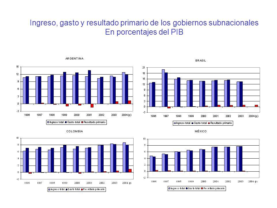 Ingreso, gasto y resultado primario de los gobiernos subnacionales En porcentajes del PIB