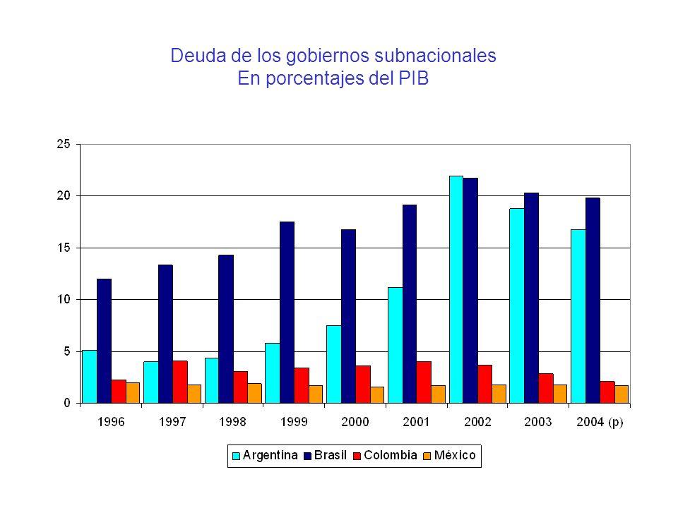Deuda de los gobiernos subnacionales En porcentajes del PIB