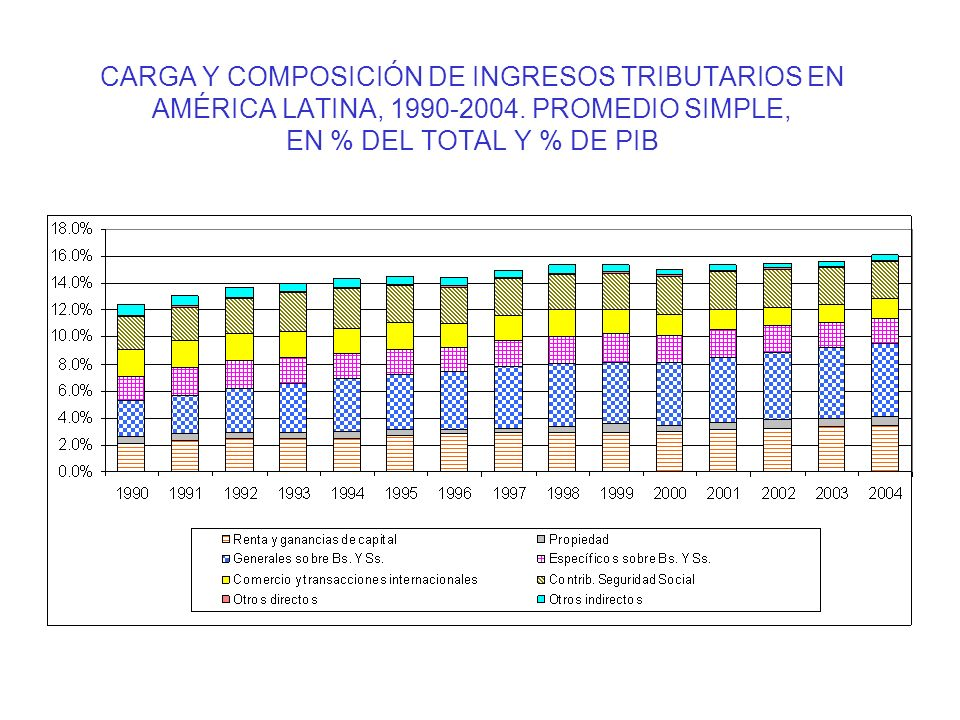 CARGA Y COMPOSICIÓN DE INGRESOS TRIBUTARIOS EN AMÉRICA LATINA, 1990-2004.