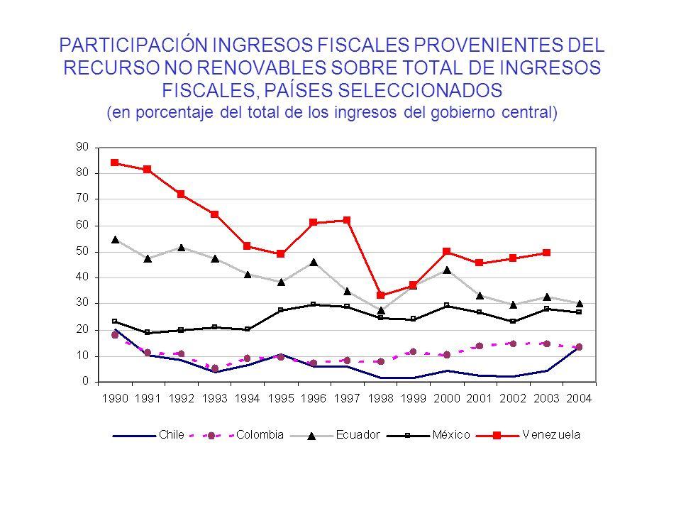 PARTICIPACIÓN INGRESOS FISCALES PROVENIENTES DEL RECURSO NO RENOVABLES SOBRE TOTAL DE INGRESOS FISCALES, PAÍSES SELECCIONADOS (en porcentaje del total de los ingresos del gobierno central)