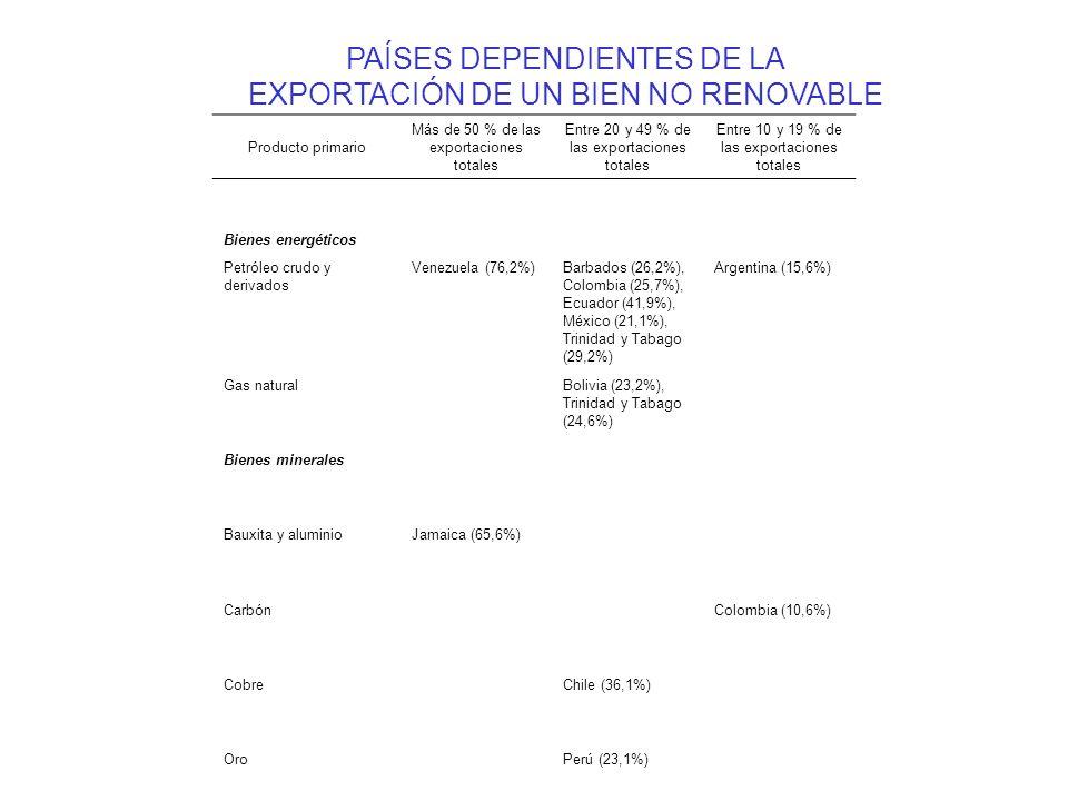 PAÍSES DEPENDIENTES DE LA EXPORTACIÓN DE UN BIEN NO RENOVABLE