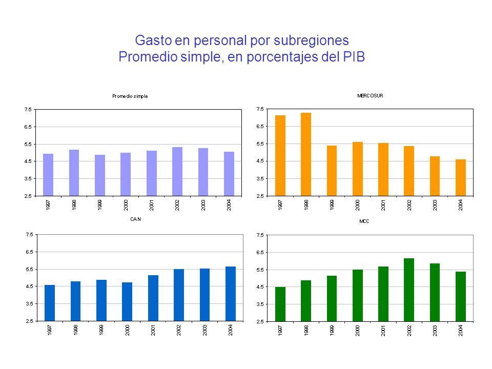Gasto en personal por subregiones Promedio simple, en porcentajes del PIB