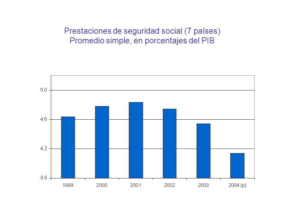 Prestaciones de seguridad social (7 países) Promedio simple, en porcentajes del PIB