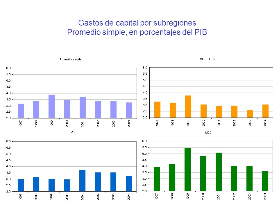 Gastos de capital por subregiones Promedio simple, en porcentajes del PIB