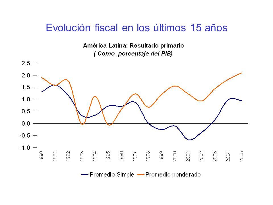 Evolución fiscal en los últimos 15 años