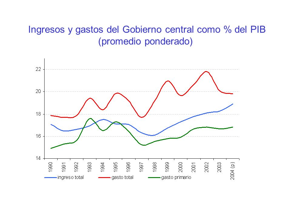 Ingresos y gastos del Gobierno central como % del PIB (promedio ponderado)