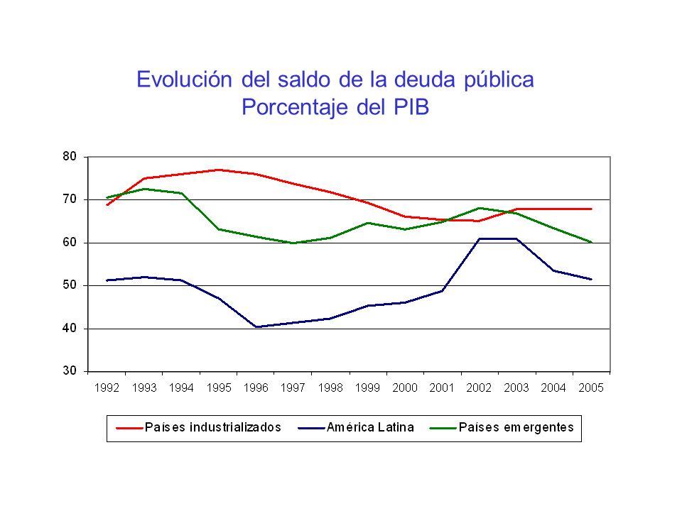 Evolución del saldo de la deuda pública Porcentaje del PIB