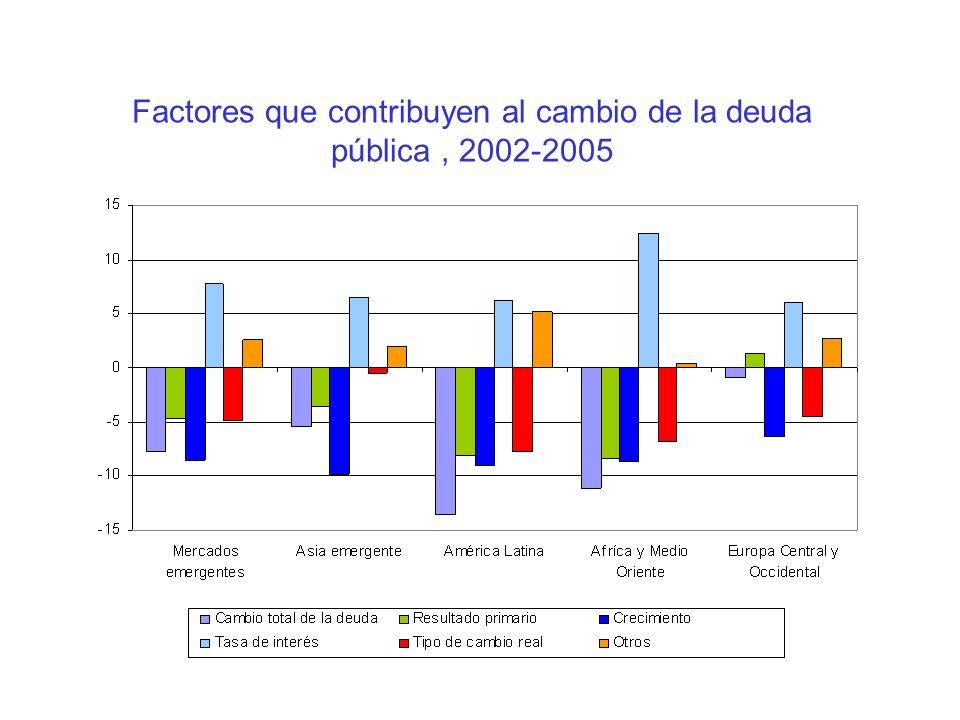 Factores que contribuyen al cambio de la deuda pública , 2002-2005