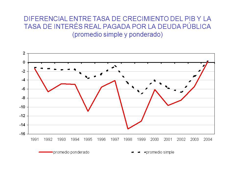 DIFERENCIAL ENTRE TASA DE CRECIMIENTO DEL PIB Y LA TASA DE INTERÉS REAL PAGADA POR LA DEUDA PÚBLICA (promedio simple y ponderado)