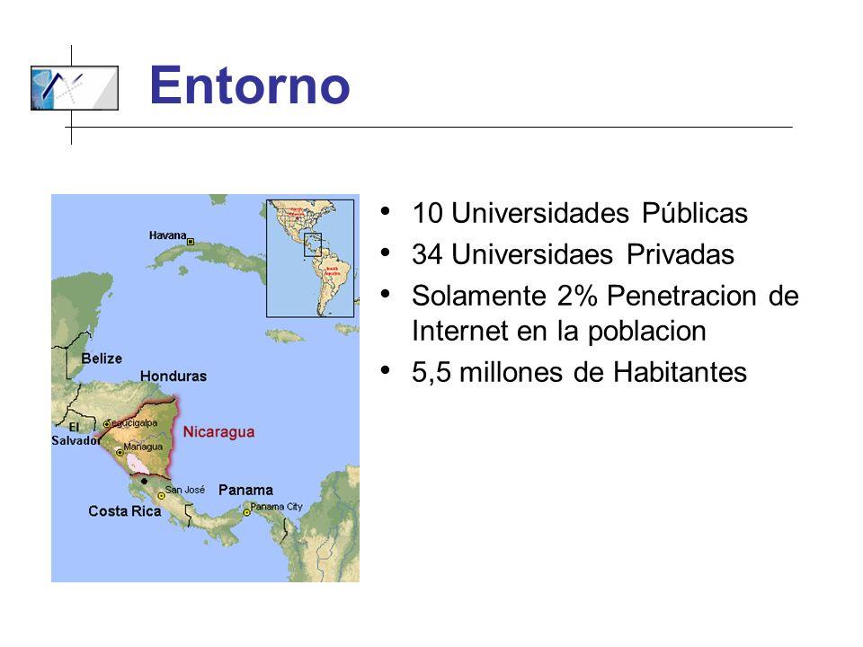 Entorno 10 Universidades Públicas 34 Universidaes Privadas