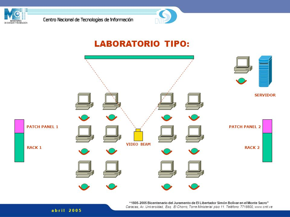 LABORATORIO TIPO: SERVIDOR PATCH PANEL 1 PATCH PANEL 2 RACK 1 RACK 2