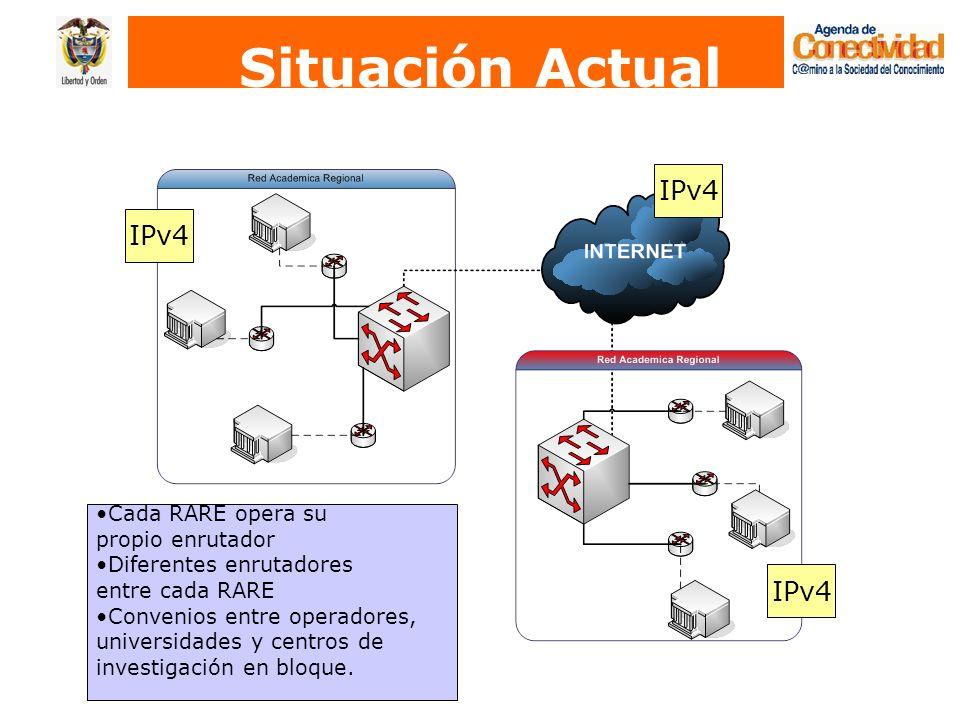 Situación Actual IPv4 IPv4 IPv4 Cada RARE opera su propio enrutador