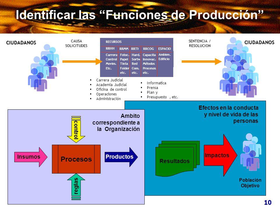 Identificar las Funciones de Producción