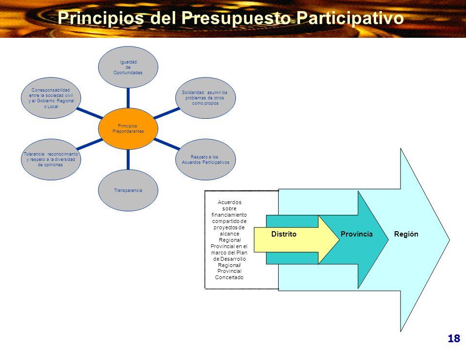 Principios del Presupuesto Participativo