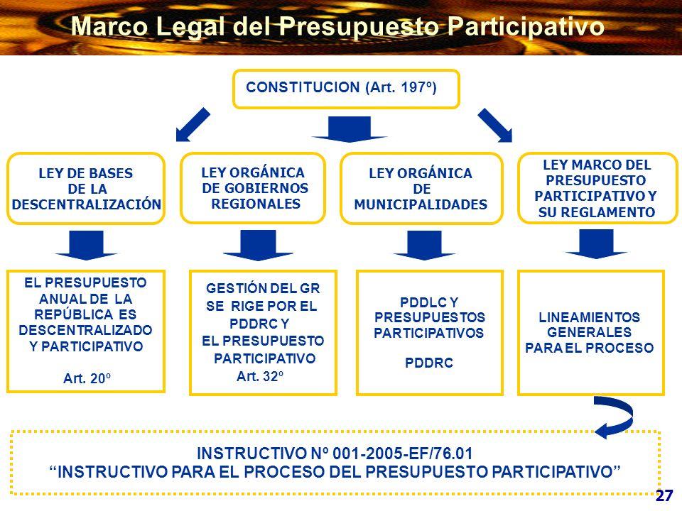 Marco Legal del Presupuesto Participativo