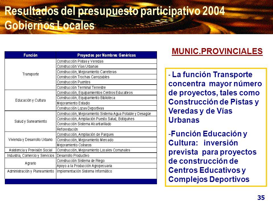 Resultados del presupuesto participativo 2004 Gobiernos Locales