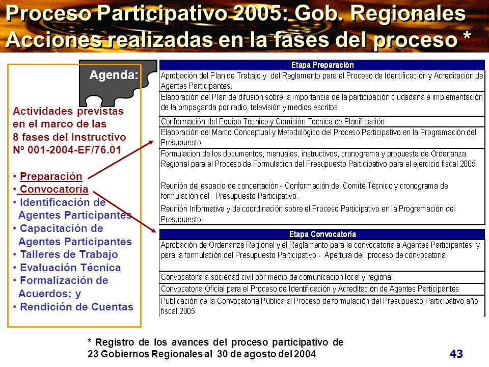 Proceso Participativo 2005: Gob