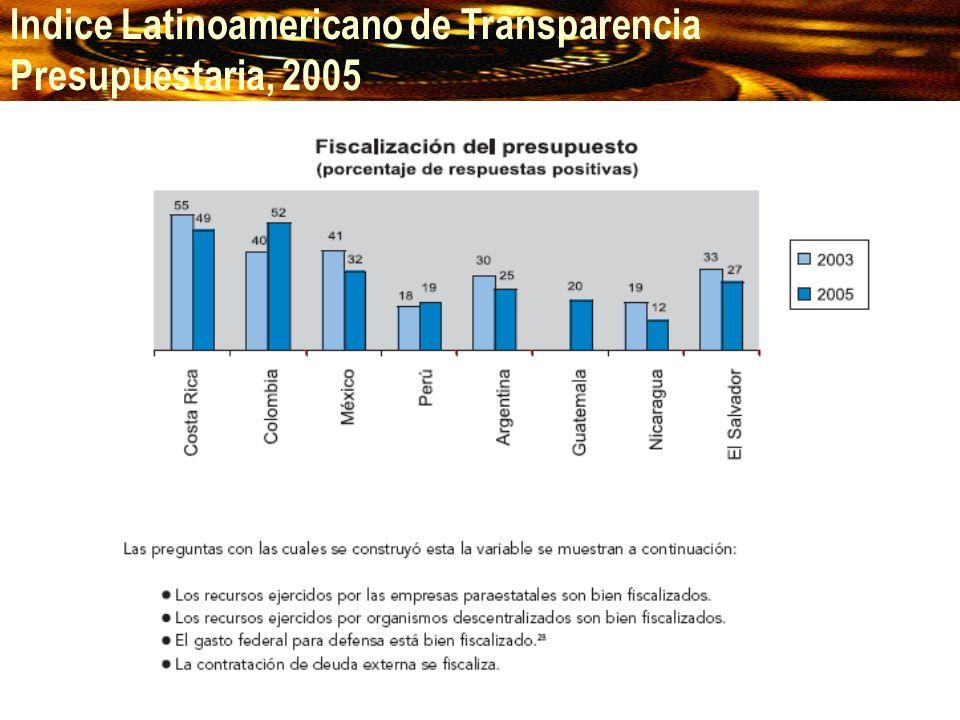 Indice Latinoamericano de Transparencia Presupuestaria, 2005