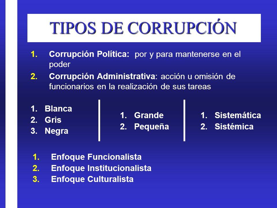 TIPOS DE CORRUPCIÓN Corrupción Política: por y para mantenerse en el poder.