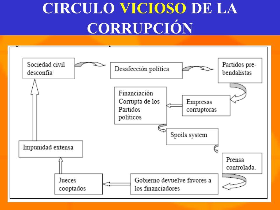 CIRCULO VICIOSO DE LA CORRUPCIÓN