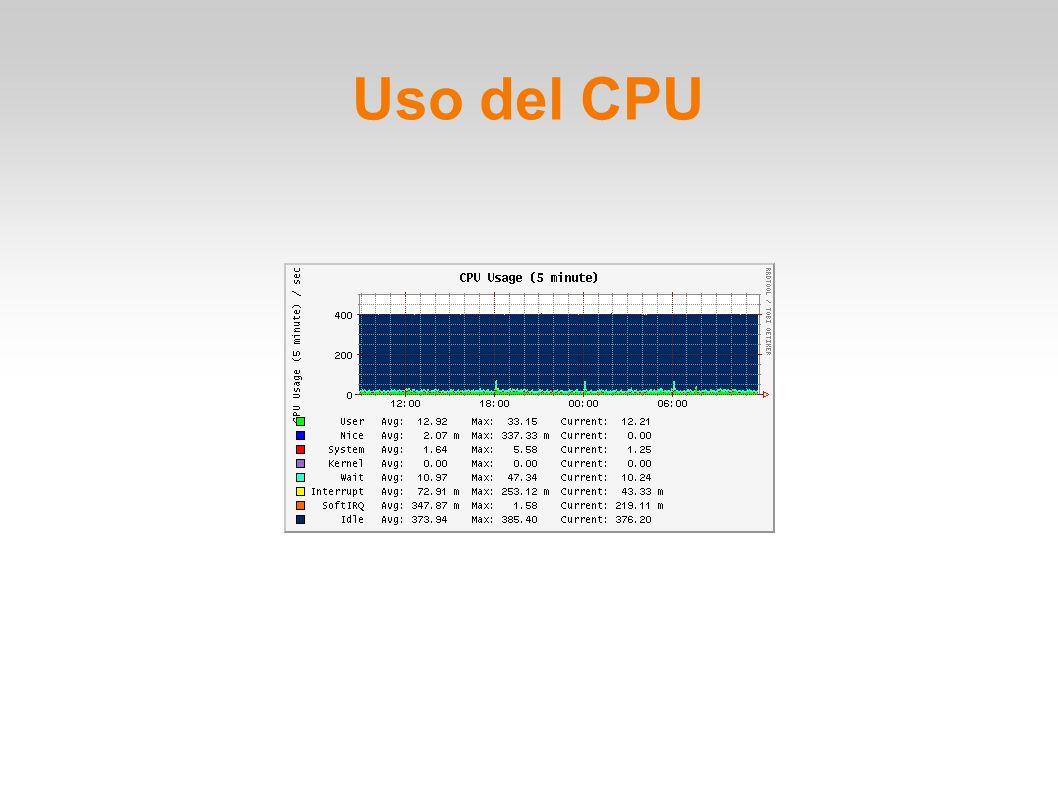 Uso del CPU