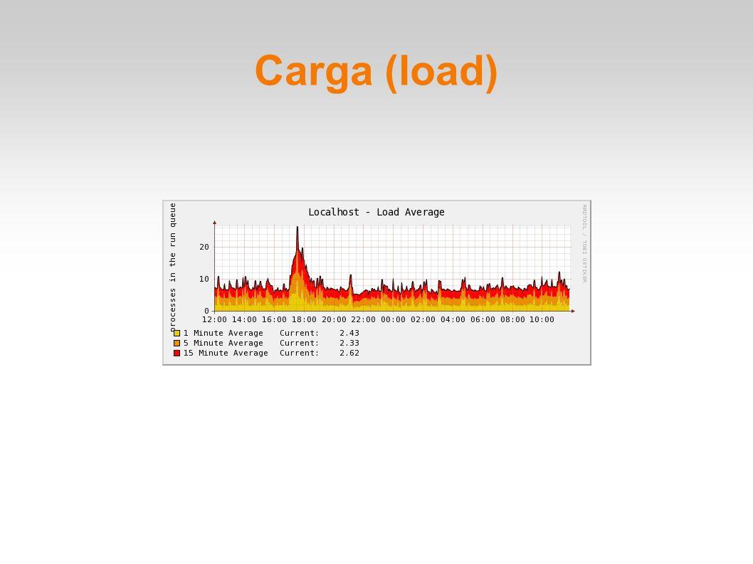 Carga (load)