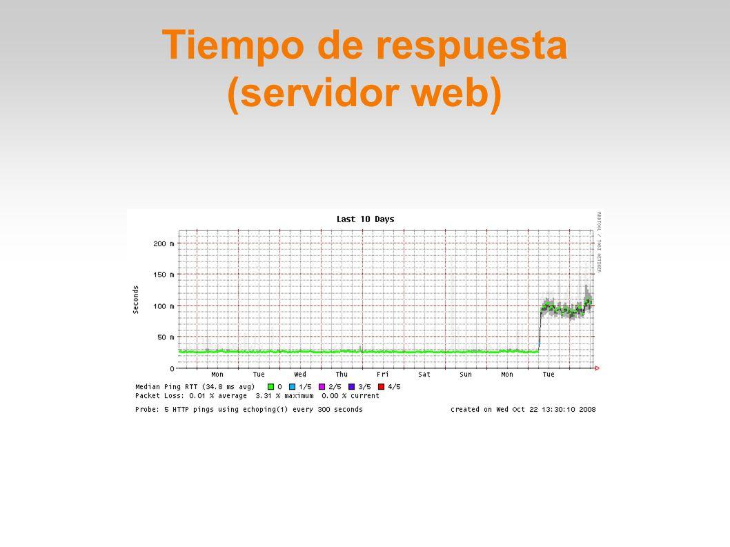 Tiempo de respuesta (servidor web)
