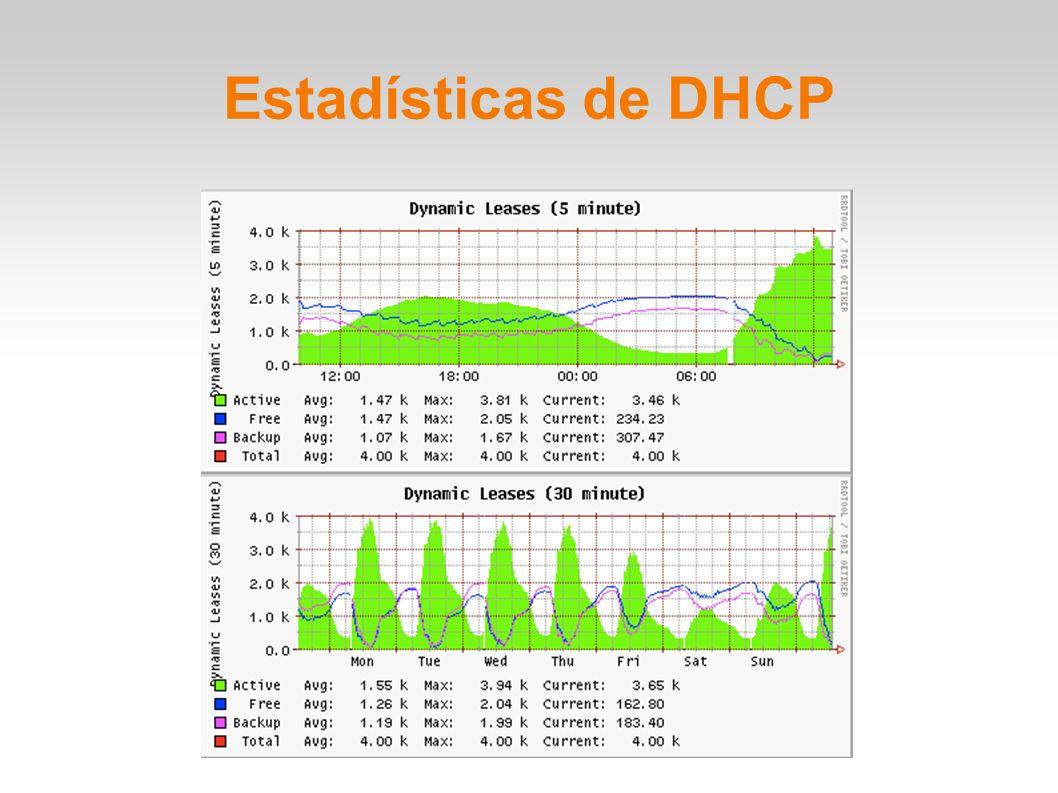 Estadísticas de DHCP
