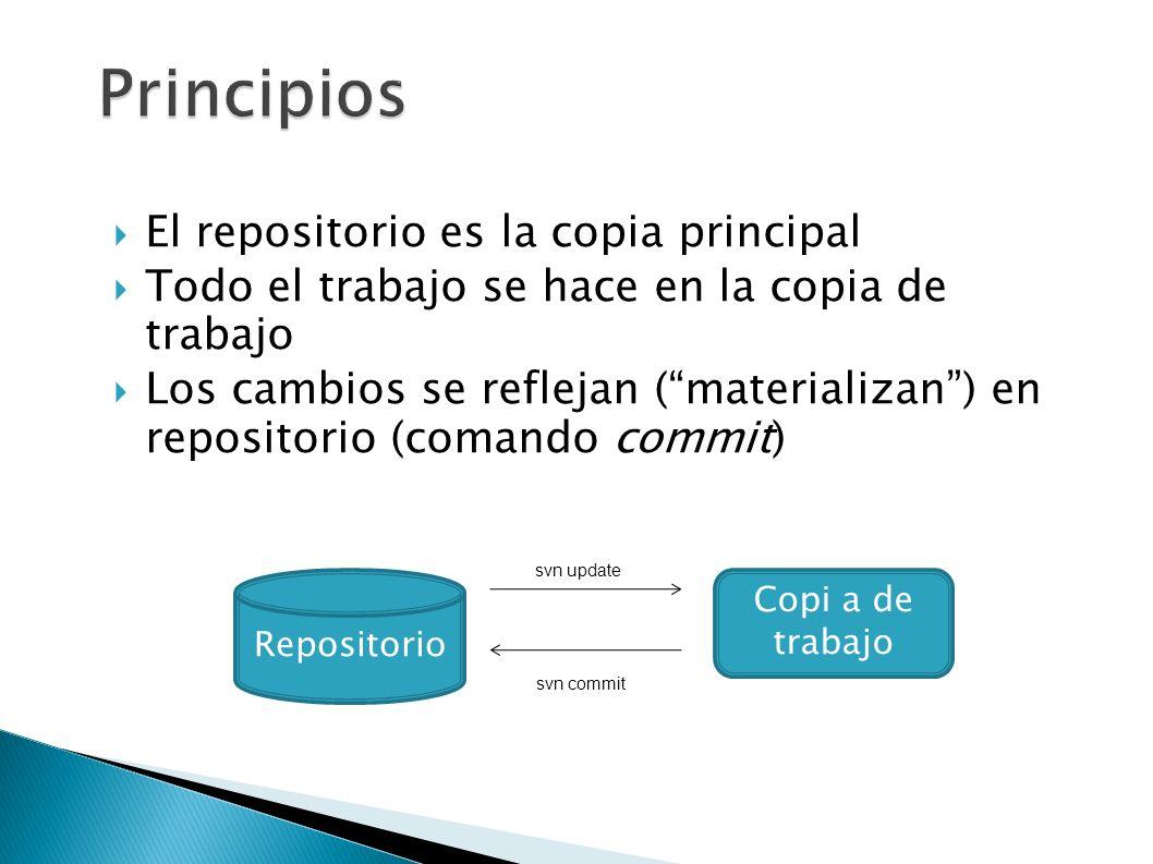 Principios El repositorio es la copia principal