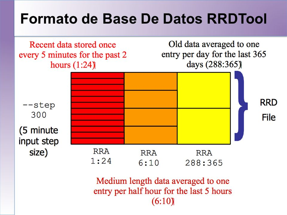 Formato de Base De Datos RRDTool