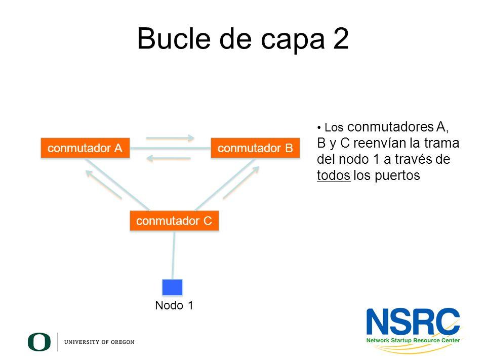 Bucle de capa 2 Los conmutadores A, B y C reenvían la trama del nodo 1 a través de todos los puertos.