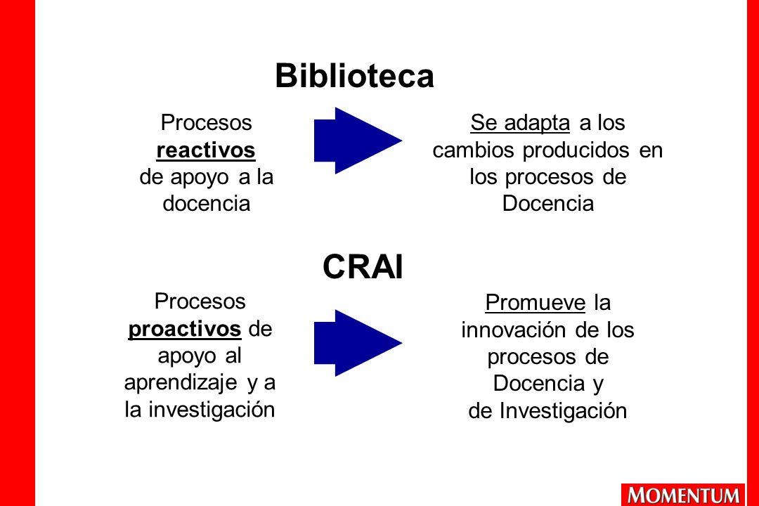 Biblioteca CRAI Procesos reactivos de apoyo a la docencia