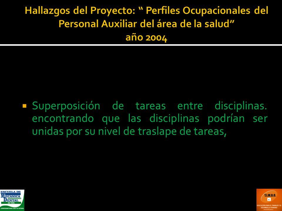 Hallazgos del Proyecto: Perfiles Ocupacionales del Personal Auxiliar del área de la salud año 2004